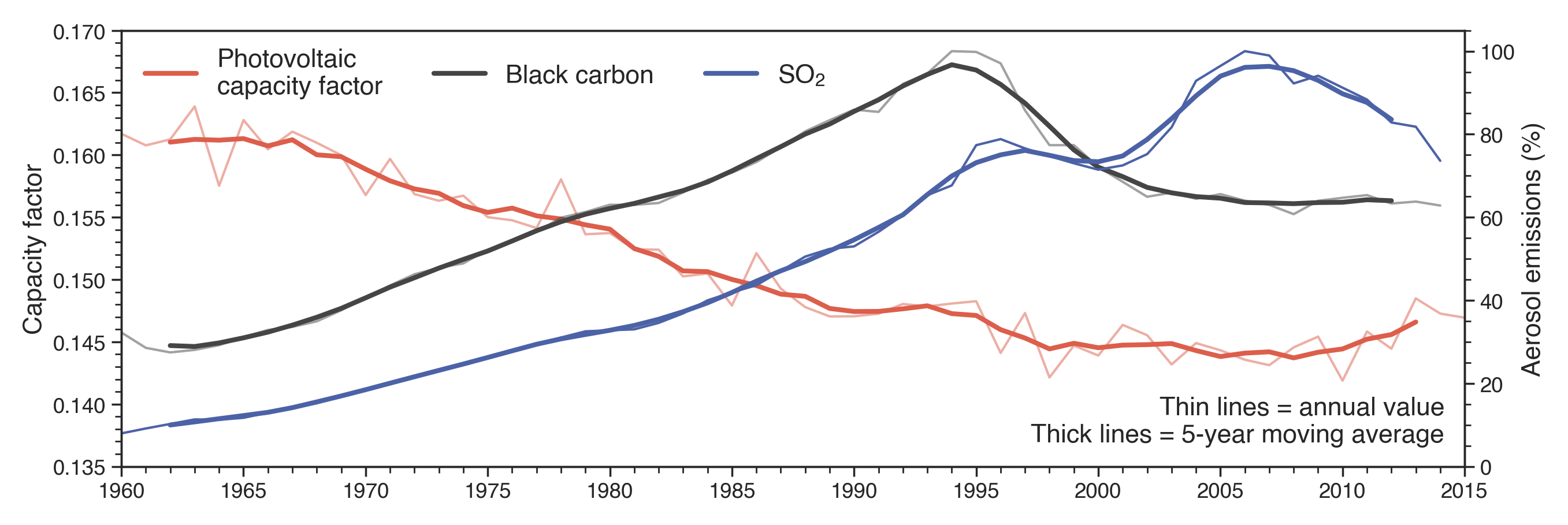 Historic (1960 – 2015) capacity factors (red) and SO2 (blue) and black carbon (black) emissions in China as a percentage of peak emissions in 1994 and 2005 respectively. Thin lines are annual, thick lines 5-year moving mean values. Adapted from Sweerts, Pfenninger, Yang, Folini, van der Zwaan and Wild (2019).